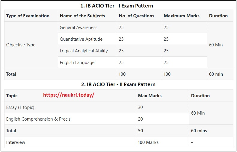 IB ACIO Tier I & II Exam Pattern