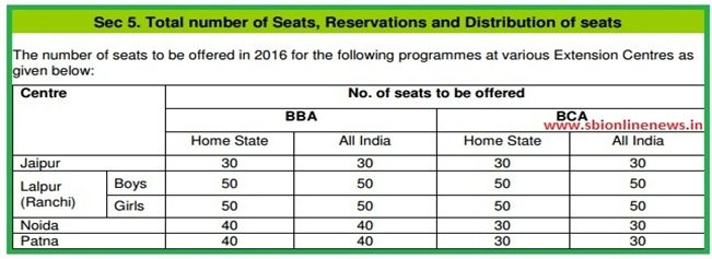 Total Number of Seats For BIT University 2016