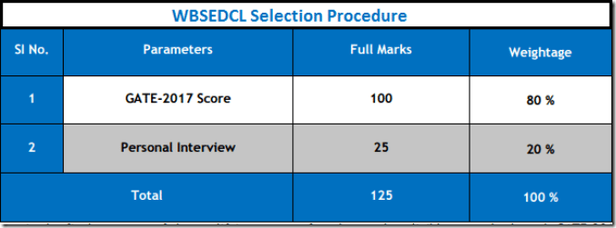 WBSEDCL AE Selection Criteria