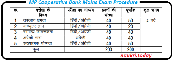 Mp Cooperative Bank mains exam Pattern