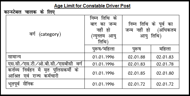 Age Limit for Constable Driver Post