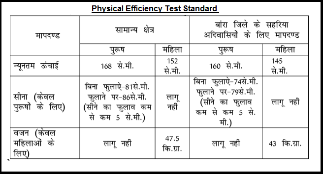 Physical Efficiency Test Standard