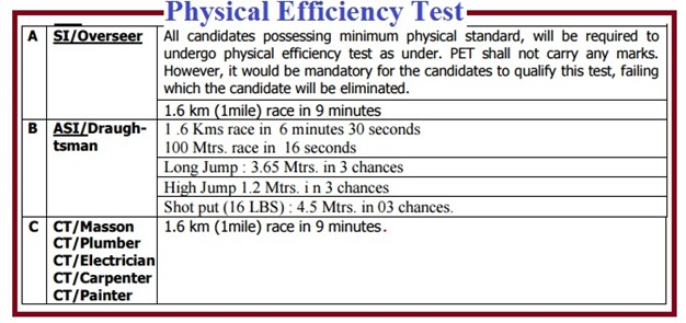 Physical Efficiency Test