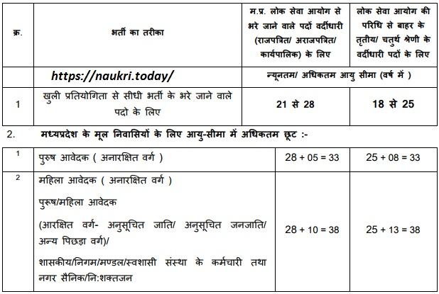 Age limit for MPPEB ASI Vacancy