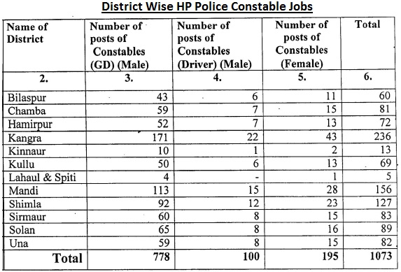 Hp Police Vacancy District wise Division