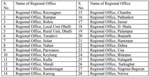 HRTC form Postal office list