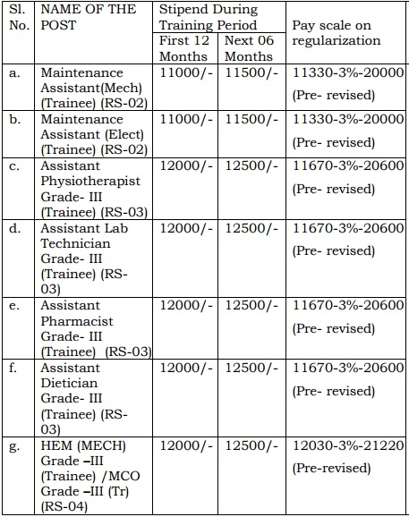 NMDC Jobs Pay Scale