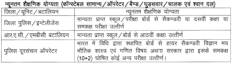 Rajasthan Police Recruitment Education Qualification