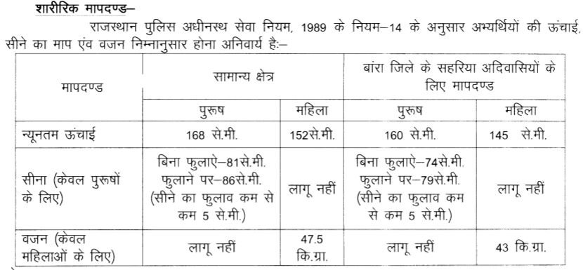 Rajasthan Police Recruitment Physical Standards