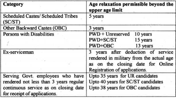 AP Postal Circle Recruitment Age Criteria