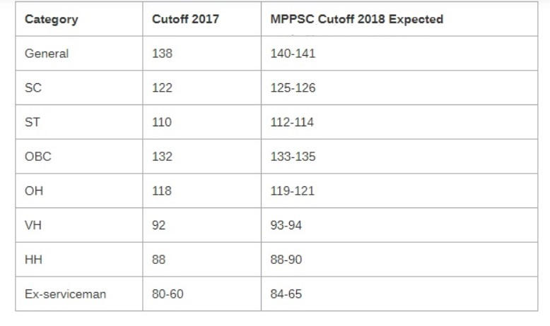 MP SSE Cut Off Marks