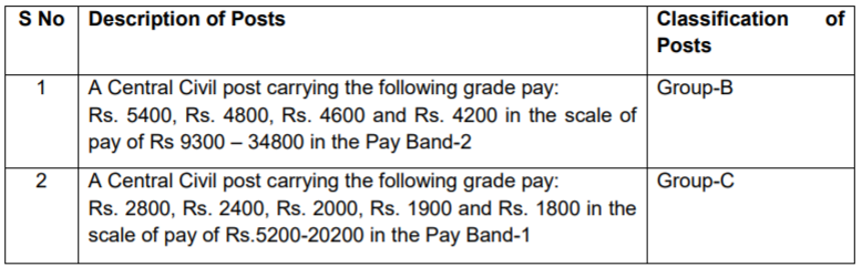 SSC CGL Salary package