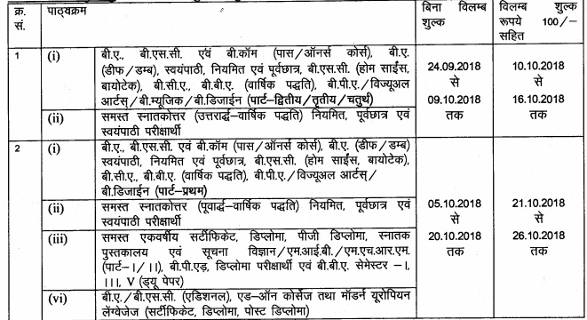 Rajasthan University Important dates