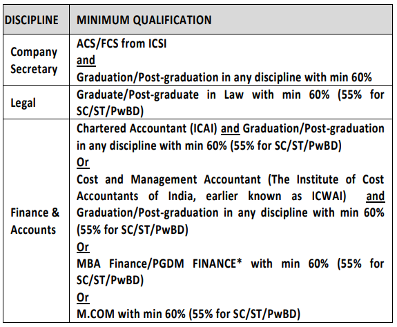 NIACL Qualification